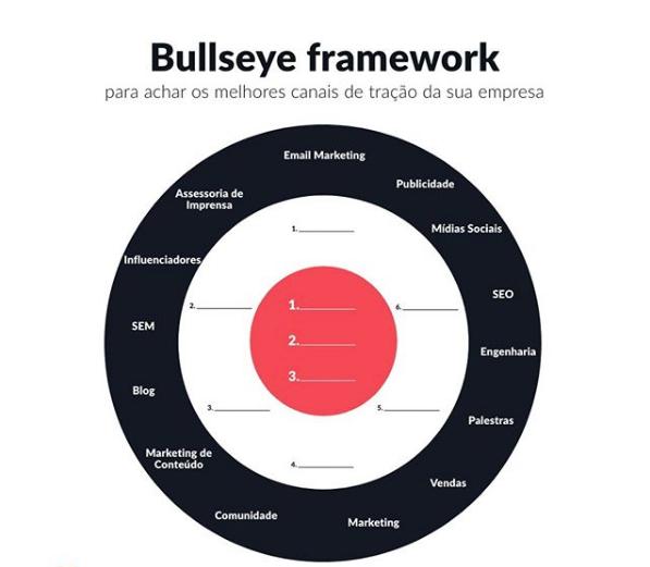 Bullseye framework criado por Bruno Nardon no Instagram